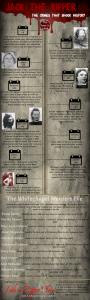 Jack the Ripper Timeline of Crime